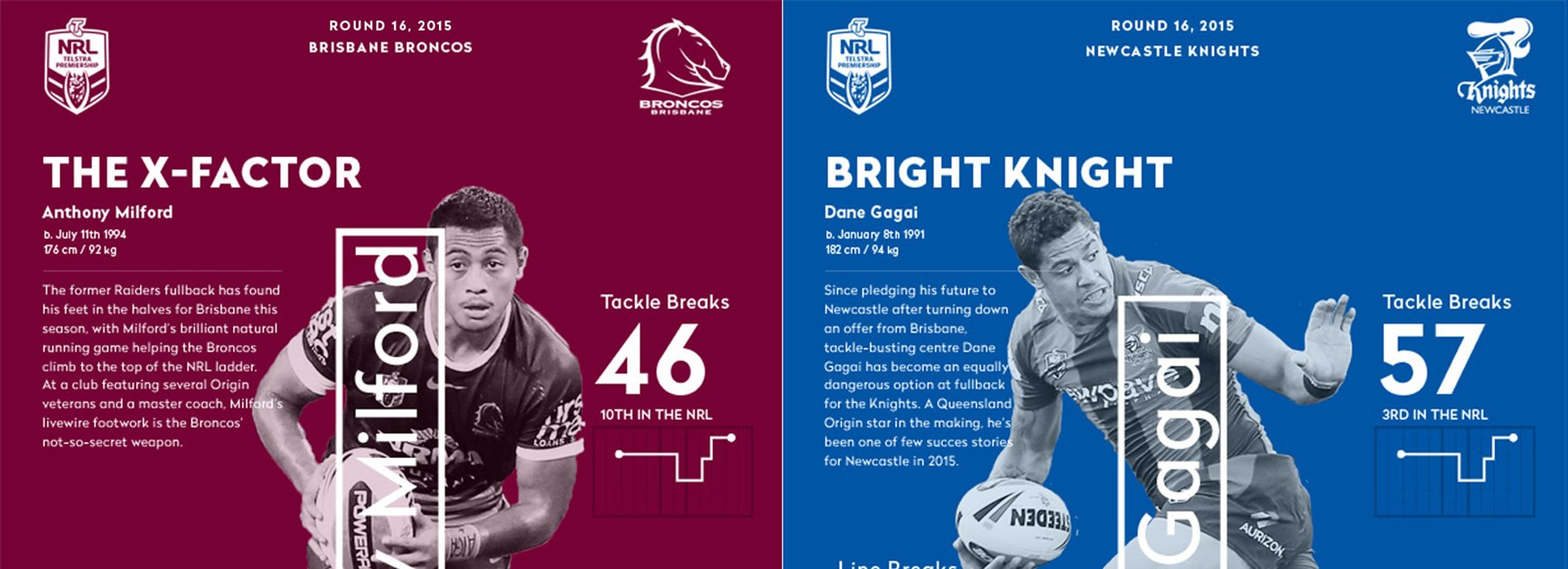 Friday night's clash will feature two of the NRL's most electrifying ball-runners, Anthony Milford and Dane Gagai.