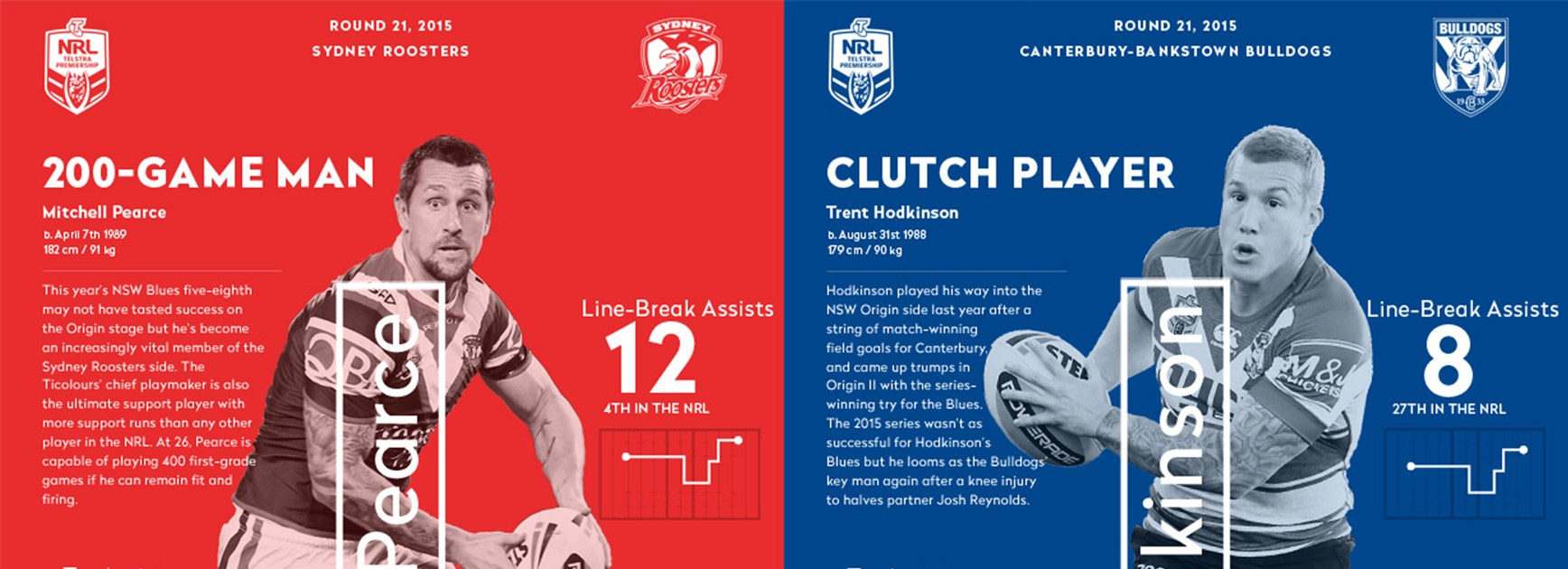 NSW halves Mitchell Pearce and Trent Hodkinson will line up against each other at club level on Friday night.