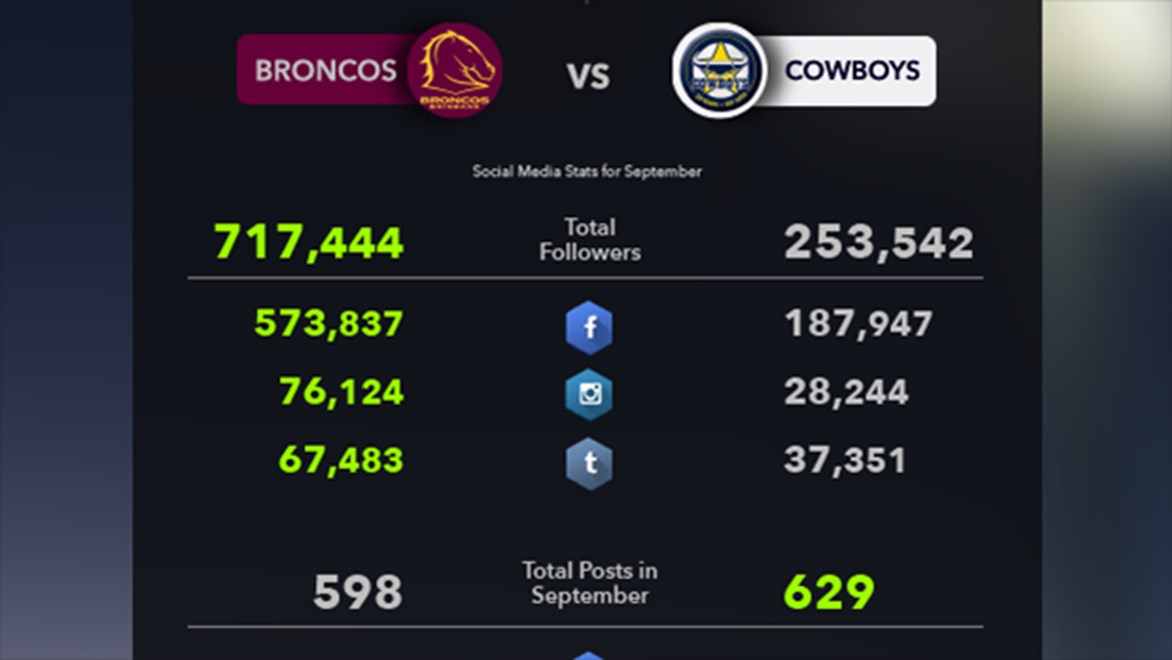 FanFuel tracked the Broncos and the Cowboys' social media profiles on Facebook, Twitter and Instagram during the month of September.