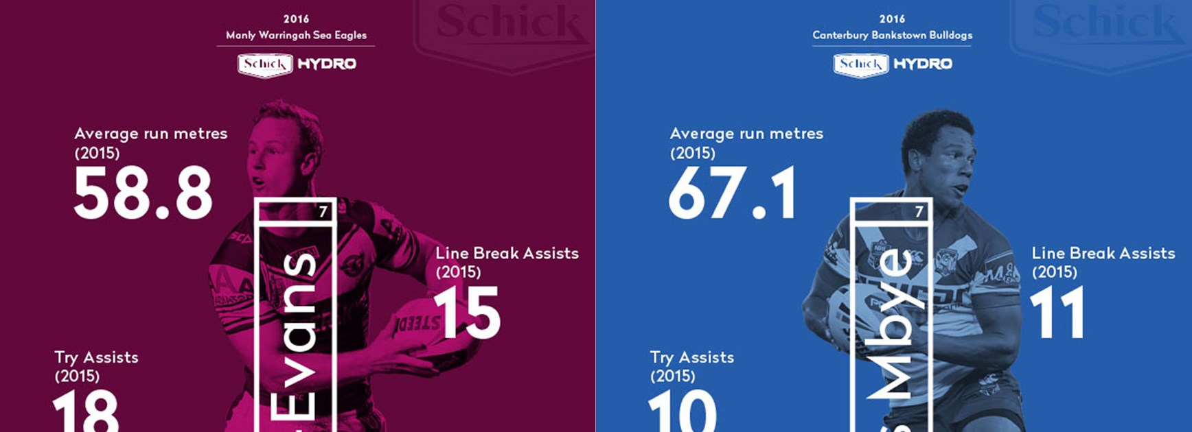 Manly halfback Daly Cherry-Evans and Bulldogs playmaker Moses Mbye both loom as key figures for their teams in 2016.