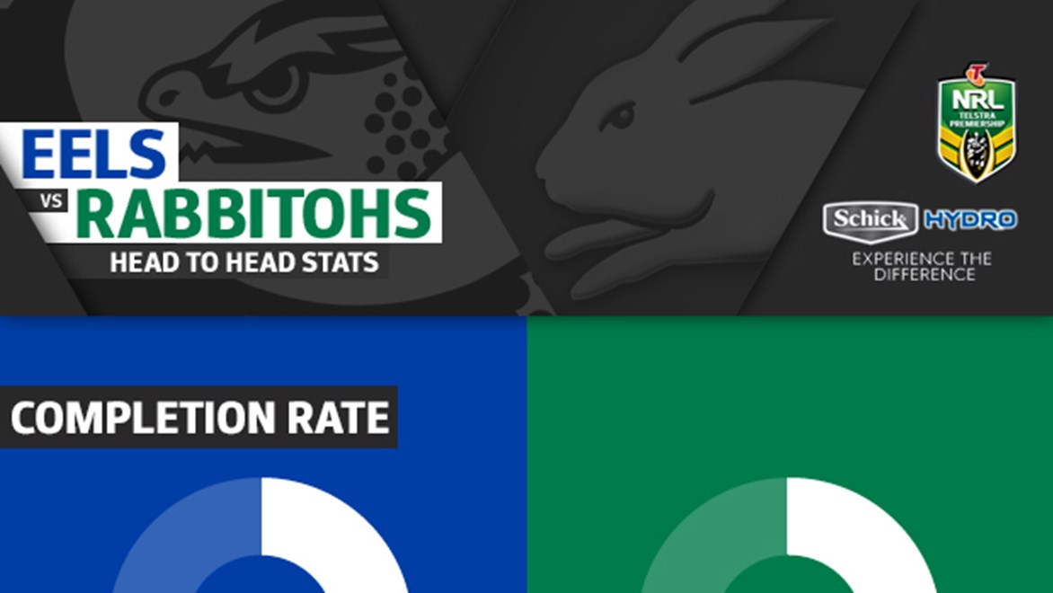 The Eels and the Rabbitohs go head-to-head in Round 10 of the NRL Telstra Premiership.