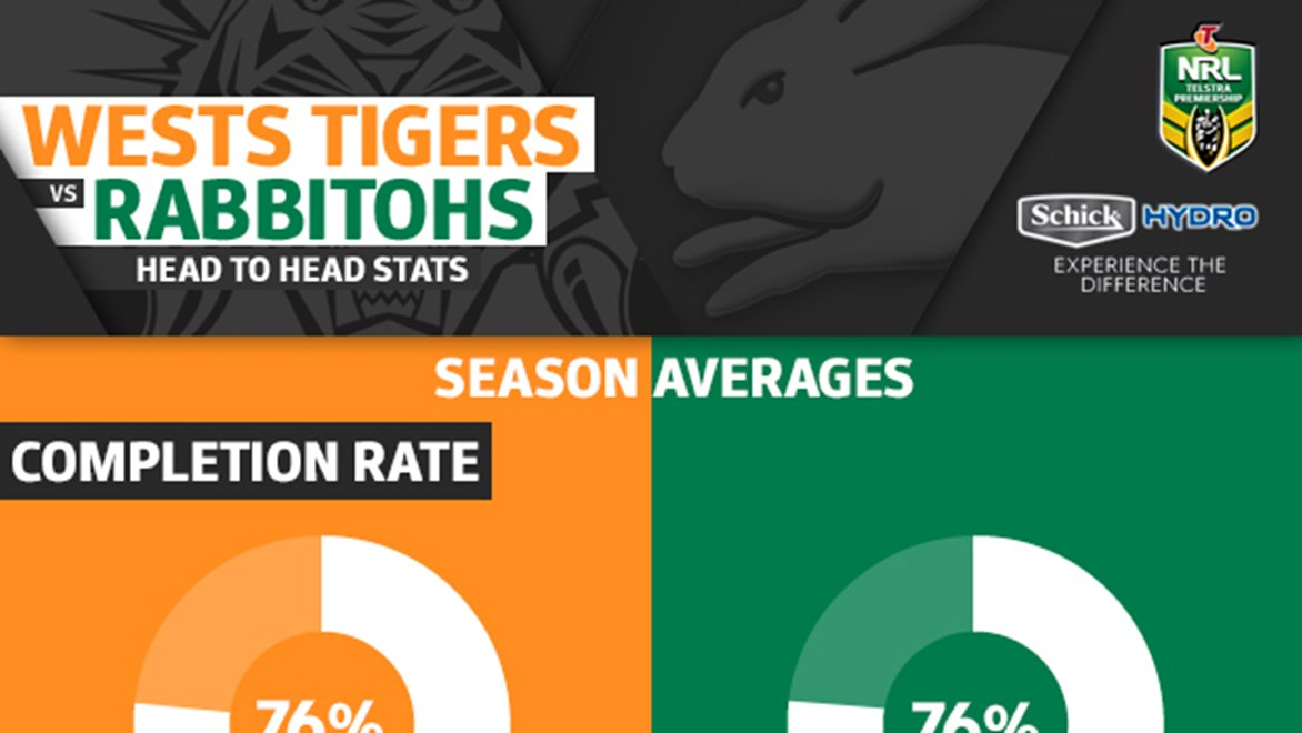 Wests Tigers and South Sydney Rabbitohs go head-to-head in Round 14 of the NRL Telstra Premiership.