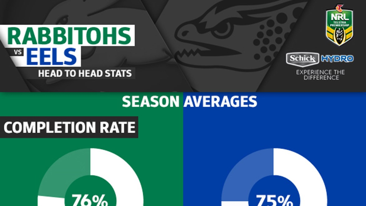 The South Sydney Rabbitohs go head-to-head with the Parramatta Eels in Round 15 of the NRL Telstra Premiership.