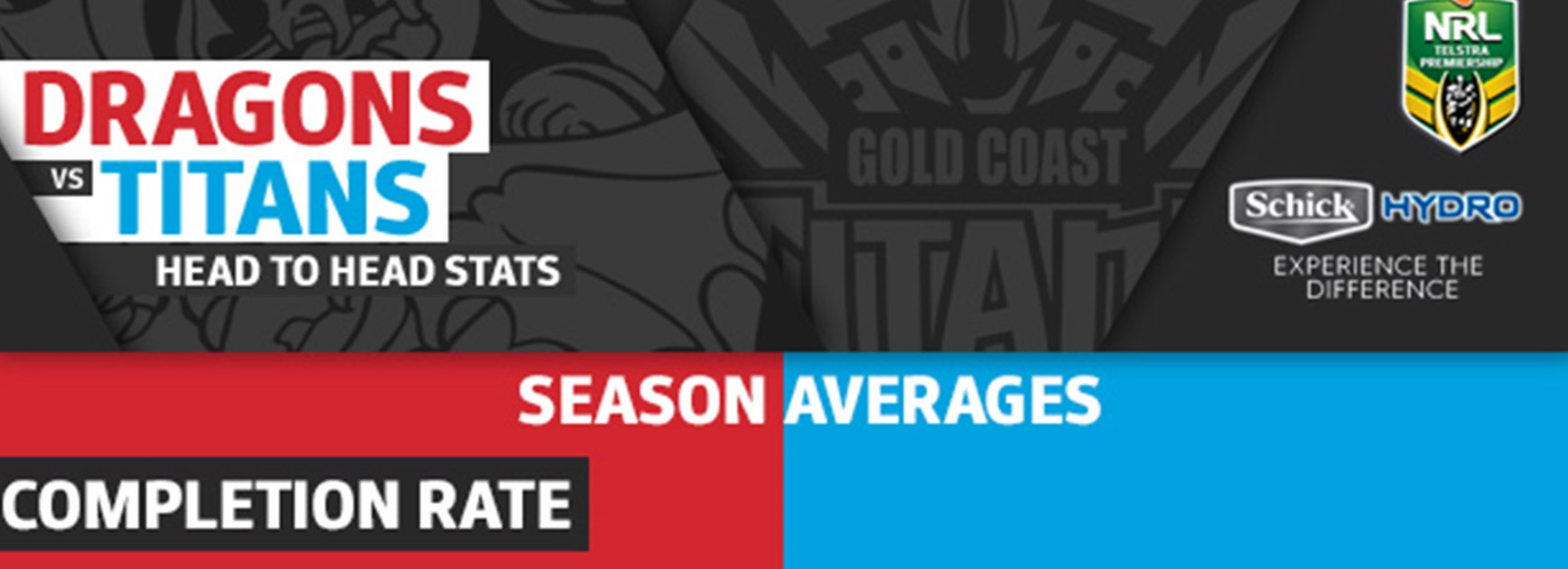 The stats that matter when the Dragons host the Titans on Friday night.