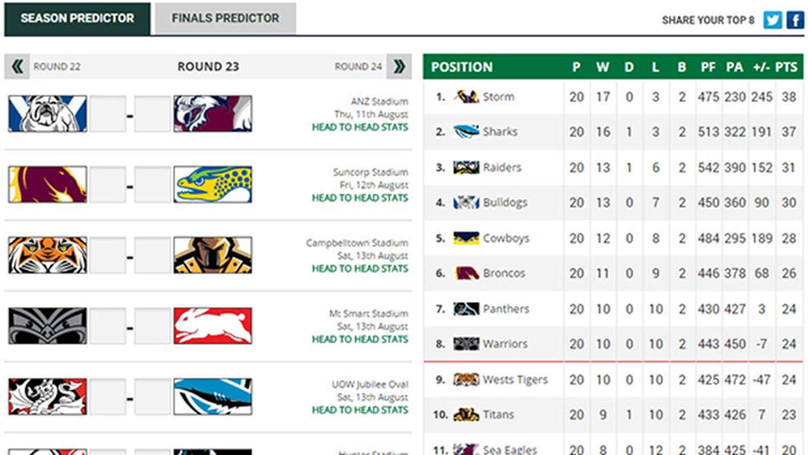 The NRL.com Ladder Predictor heading into Round 24 of the 2016 Telstra Premiership.