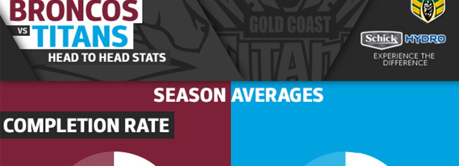 According to the Schick Hydro stats, not much will separate the Broncos and Titans in their elimination final.