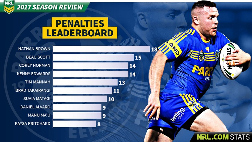 Parramatta Eels 2017 Season By The Numbers Nrl