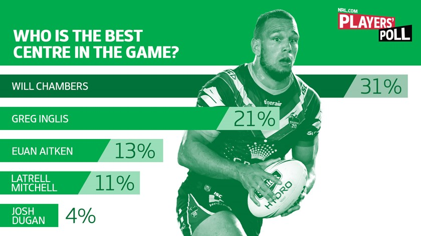 NRL.com Players' Poll: Part 2 - Best player, winger ...