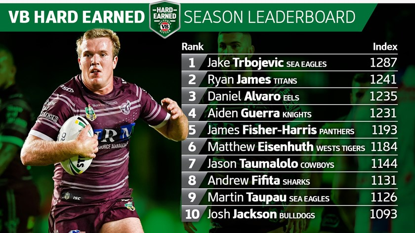 Jake Trbojevic crowned the unsung hero in round 17 - NRL