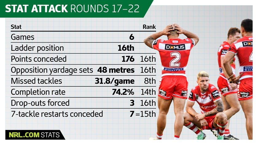 Stat Attack The Numbers Behind Dragons Horror Slide Nrl