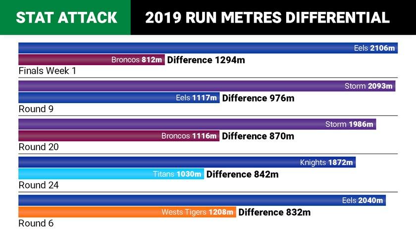 stat-attack-2a-run-metres_20190919.jpg?center=0.3%2C0.5&preset=photo-inline